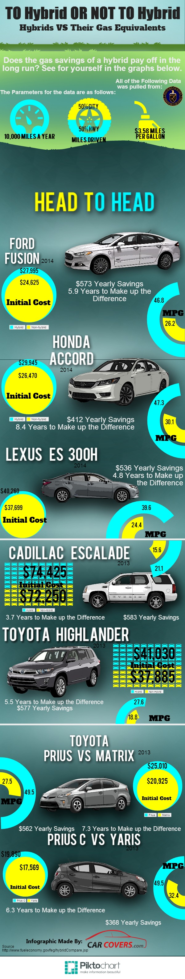 Does the upfront cost of a hybrid vehicle pay off in gas savings in the long run?