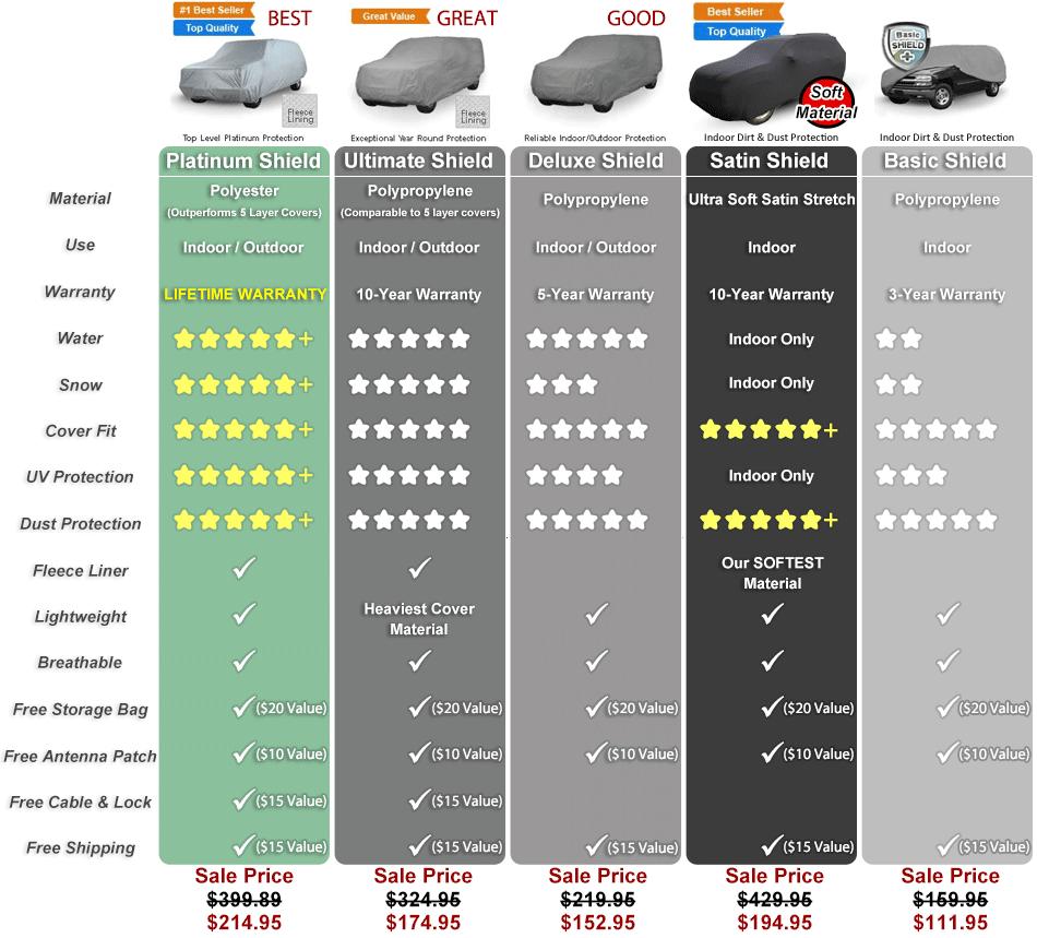 SUV cover comparison chart