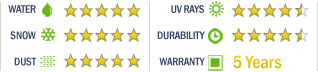 Weathershield HP Cover Rating